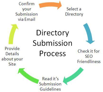 processo_inserimento_directory